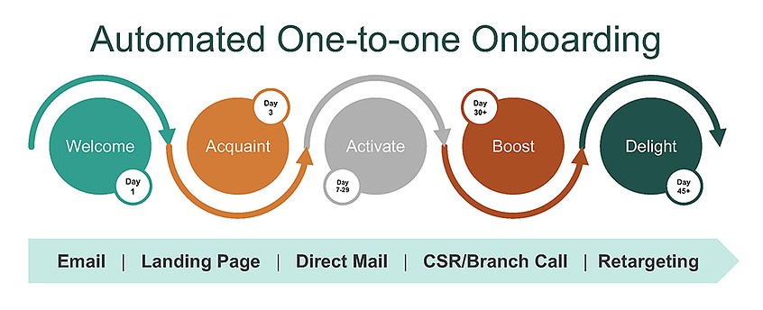 Automated One-to-One Onboarding_contentART